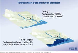 Climate Change and its Impacts on Bangladesh